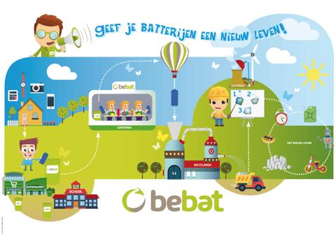 Poster - Het recyclageproces