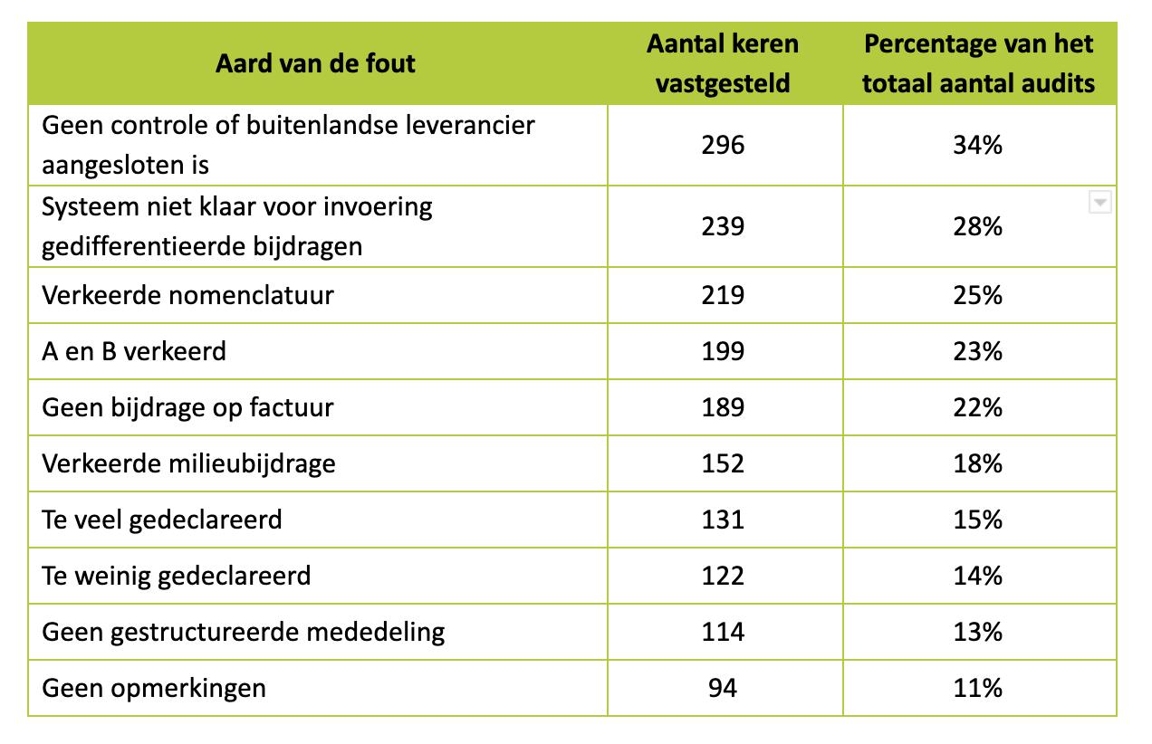 Tabel NL